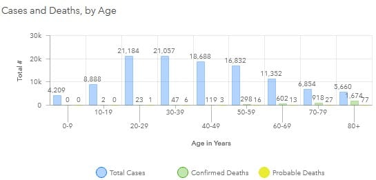 Maryland COVID-19 Deaths by Age Group 20200911