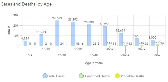 Maryland COVID-19 Deaths by Age Group 20201009