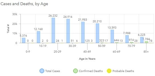 Maryland COVID-19 Deaths by Age Group 20201023