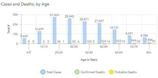Maryland COVID-19 Deaths by Age Group 20201030