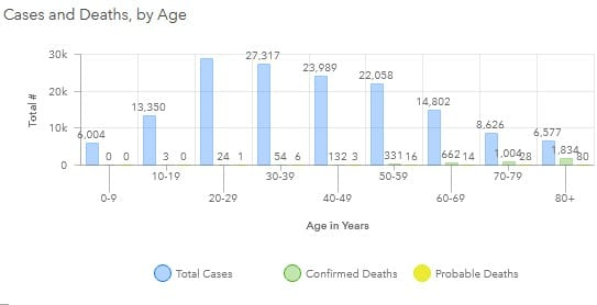 Maryland COVID-19 Deaths by Age Group 20201106