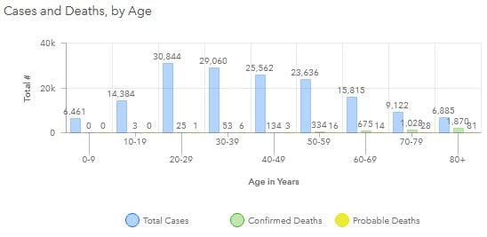 Maryland COVID-19 Deaths by Age Group 20201113