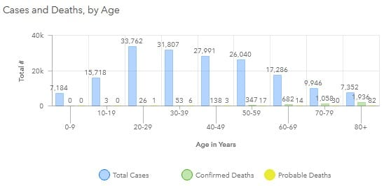Maryland COVID-19 Deaths by Age Group 20201120