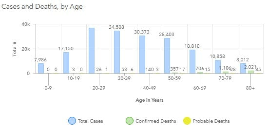 Maryland COVID-19 Deaths by Age Group 20201127