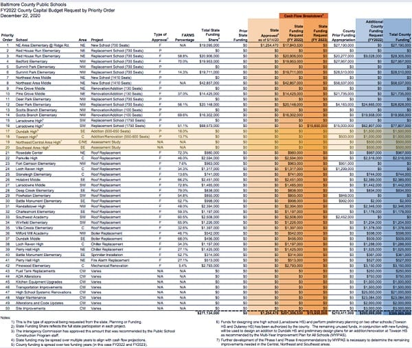 BCPS County Capital Budget 20201228a