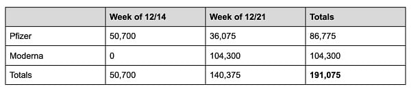 Maryland COVID19 Vaccine Shipments by Week