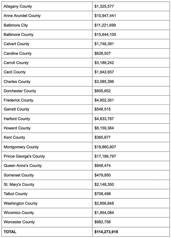 Maryland Counties COVID Vaccination Funding 20210204