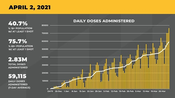 Maryland COVID Vaccination Update 20210402