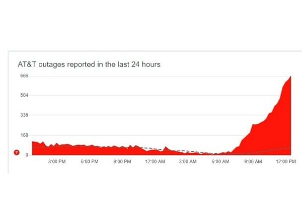 AT&T Outage 20210602